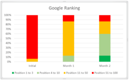 Google Ranking Graph